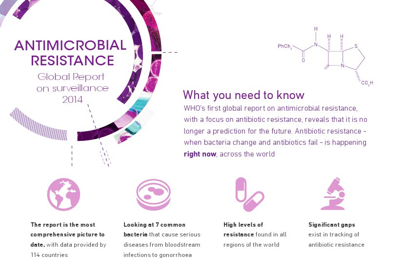 WHO-Antimicrobial-resistance-Global-Report-2014